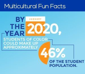 Multicultural Fun Fact